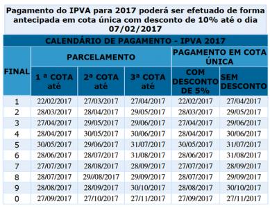 Tabela de datas do pagamento do IPVA foram divulgadas pela Sefaz-Ba (Foto: Divulgação/Sefaz-Ba)